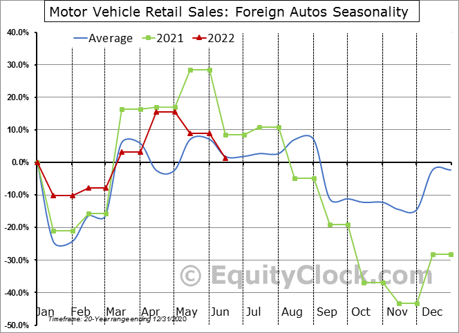 Motor Vehicle Retail Sales: Foreign Autos Seasonal Chart