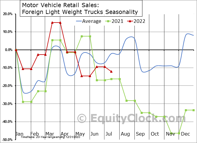 Motor Vehicle Retail Sales: Foreign Light Weight Trucks Seasonal Chart