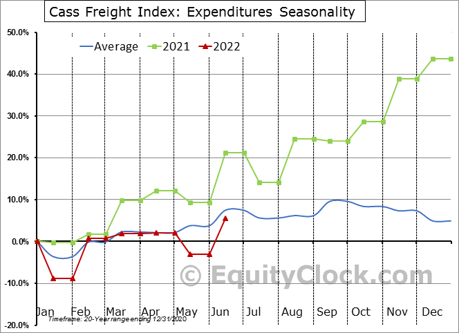 Cass Freight Index: Expenditures Seasonal Chart