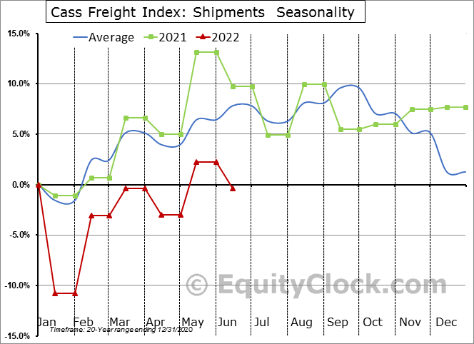 Cass Freight Index: Shipments  Seasonal Chart