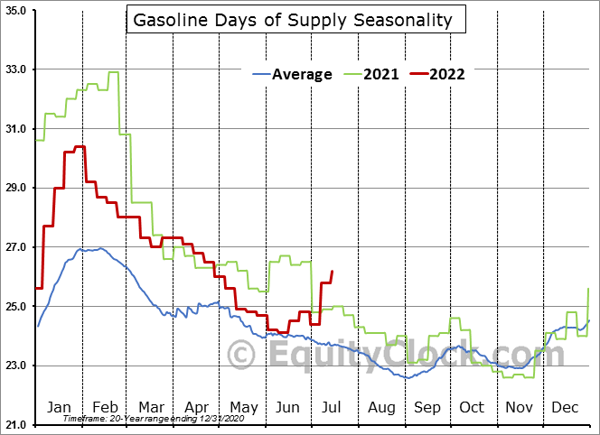Weekly U.S. Days of Supply of Total Gasoline  (Number of Days) Seasonal Chart