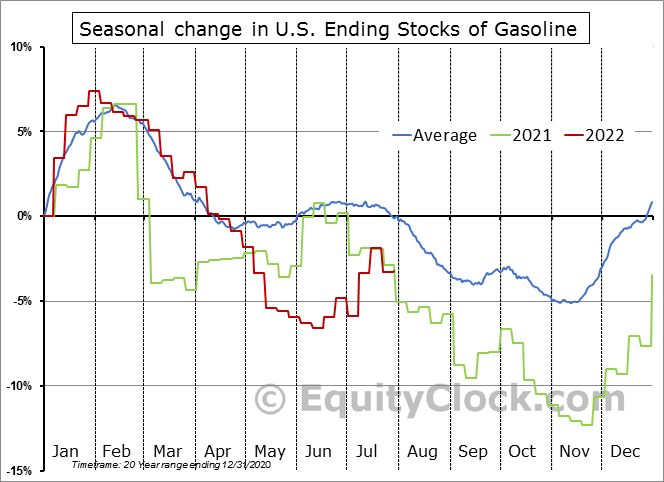 Weekly U.S. Ending Stocks of Total Gasoline Seasonal Chart