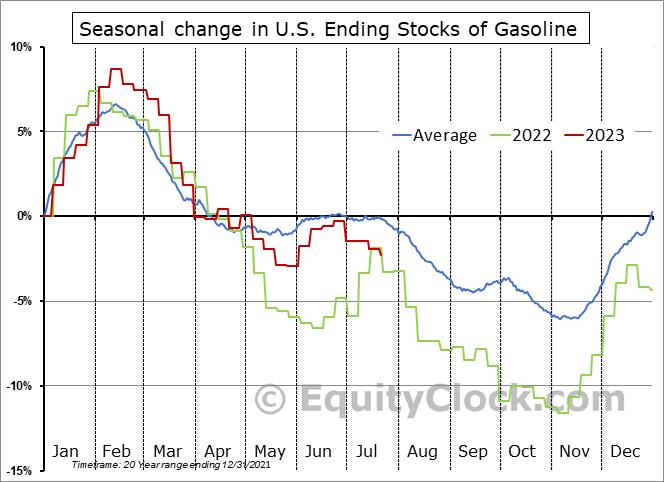 http://charts.equityclock.com/seasonal_charts/economic_data/Gasoline_Inventories_seasonal_chart.PNG