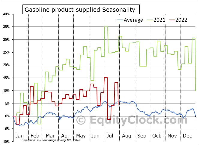 Weekly U.S. Product Supplied of Finished Motor Gasoline Seasonal Chart