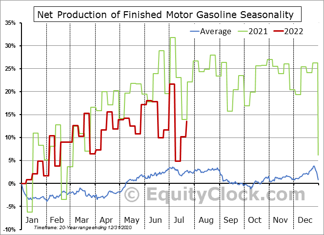 Weekly U.S. Refiner and Blender Adjusted Net Production of Finished Motor Gasoline Seasonal Chart