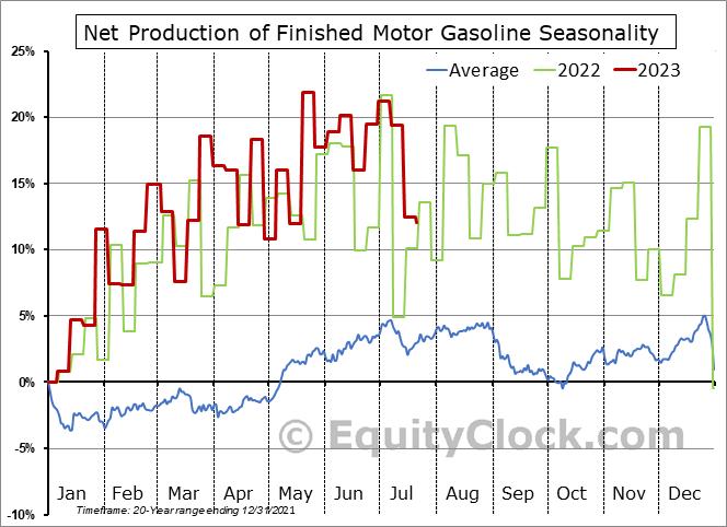Weekly U.S. Refiner and Blender Adjusted Net Production of Finished Motor Gasoline Seasonal Chart