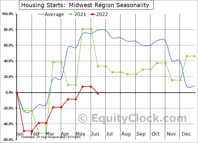 Housing Starts: Midwest Region Seasonal Chart