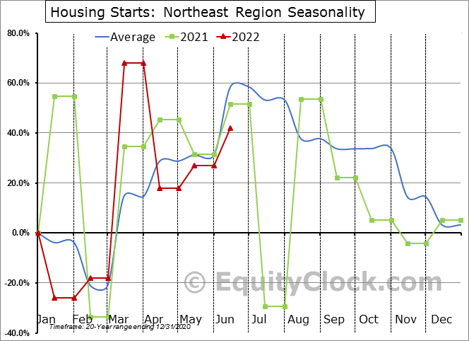 Housing Starts: Northeast Region Seasonal Chart