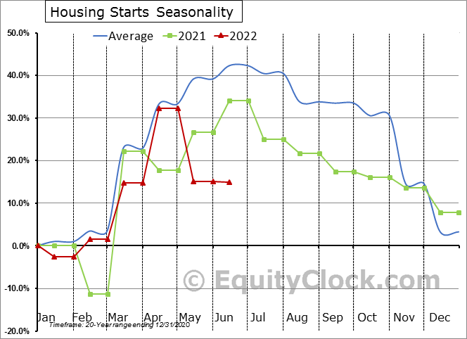 Housing Starts Seasonal Chart