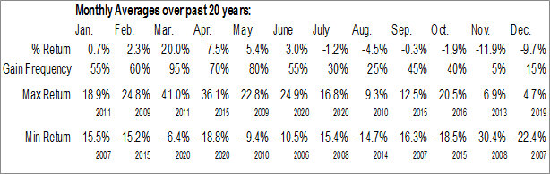 Monthly Housing Starts Data