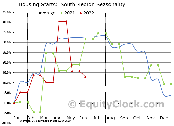 Housing Starts: South Region Seasonal Chart