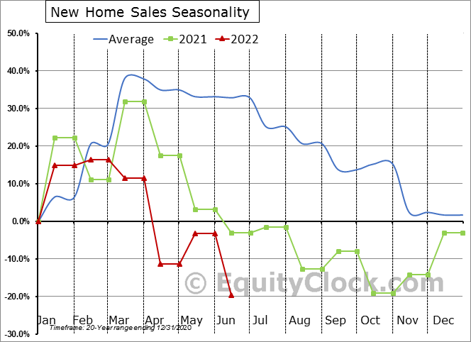 New Home Sales Seasonal Chart