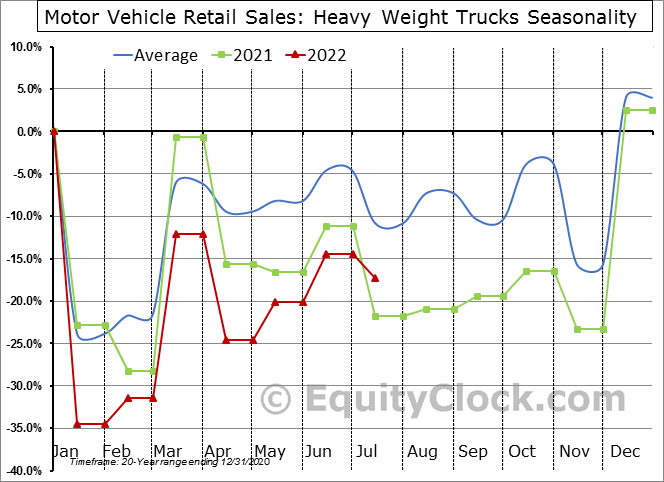 Motor Vehicle Retail Sales: Heavy Weight Trucks Seasonal Chart