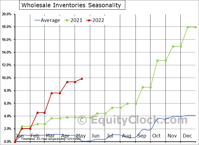 Wholesale Inventories Seasonal Chart