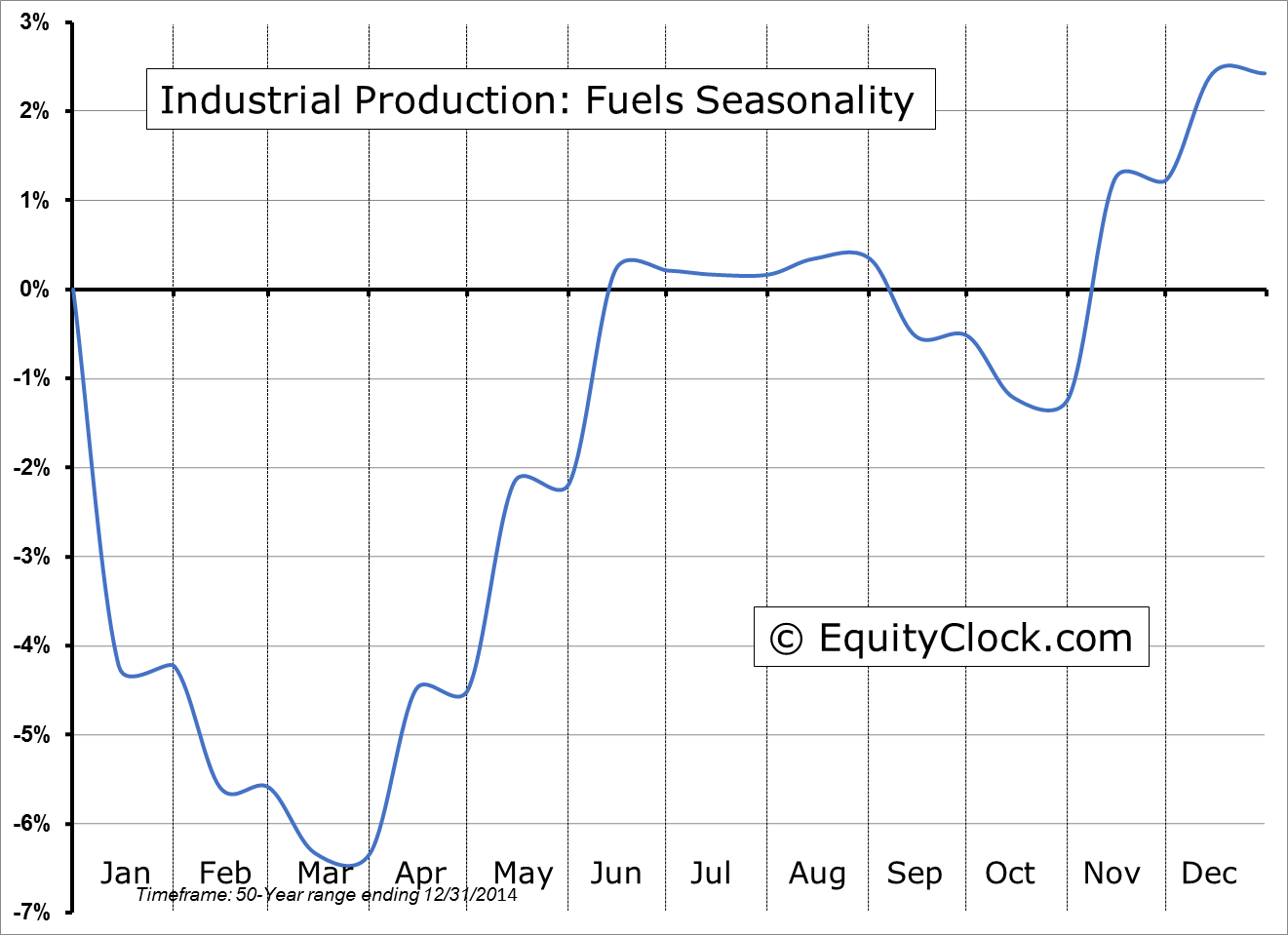 Industrial Production: Fuels Seasonality