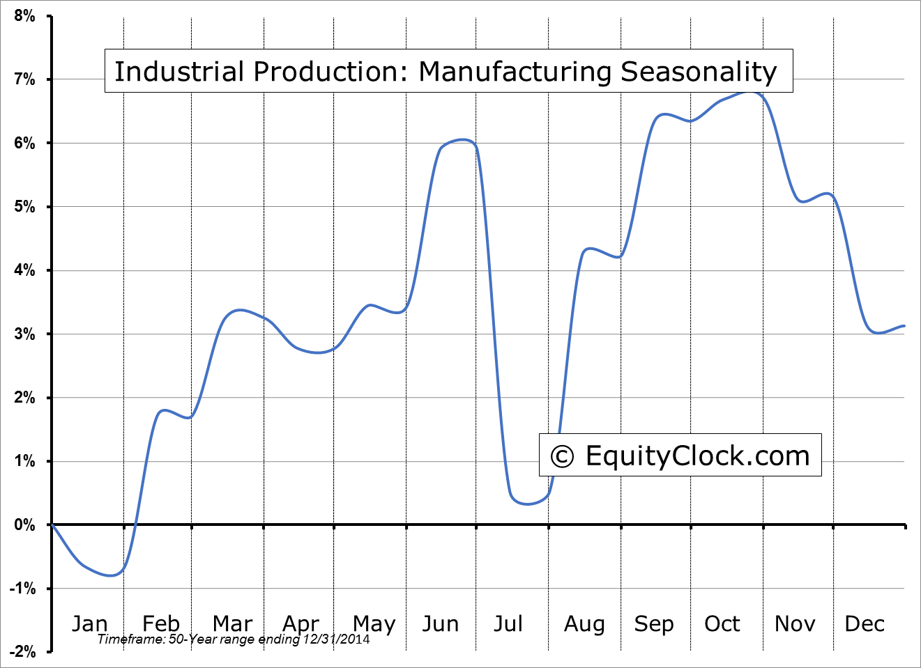 Industrial Production: Manufacturing Seasonality