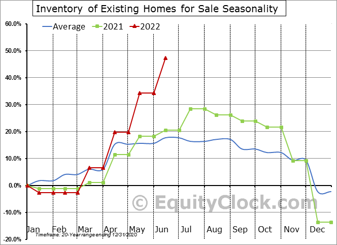 Inventory of Existing Homes for Sale Seasonal Chart