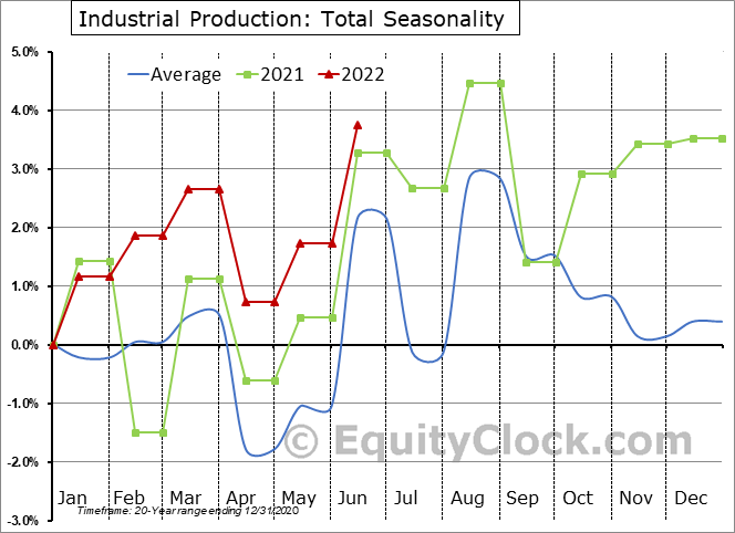 Industrial Production: Total Seasonal Chart