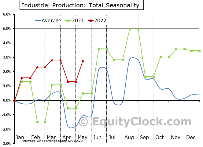 http://charts.equityclock.com/seasonal_charts/economic_data/IPB50001N_seasonal_chart.PNG