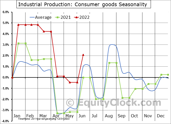 Industrial Production: Consumer goods Seasonal Chart