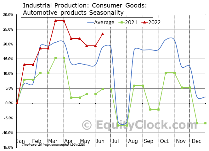 Industrial Production: Automotive products Seasonal Chart
