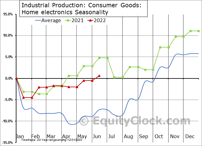 Industrial Production: Home electronics Seasonal Chart