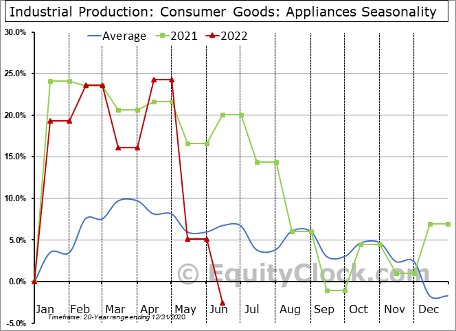 Industrial Production: Appliances Seasonal Chart