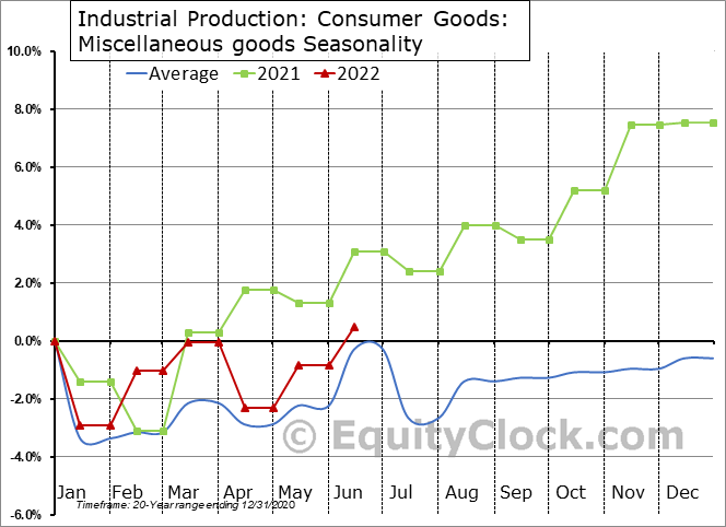 Industrial Production: Miscellaneous goods Seasonal Chart