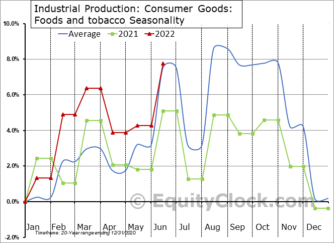 Industrial Production: Foods and tobacco Seasonal Chart