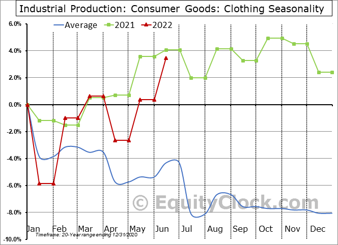 Industrial Production: Clothing Seasonal Chart