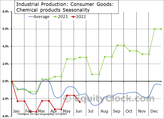 Industrial Production: Chemical products Seasonal Chart