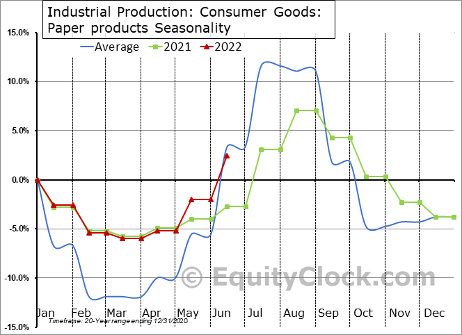 Industrial Production: Paper products Seasonal Chart
