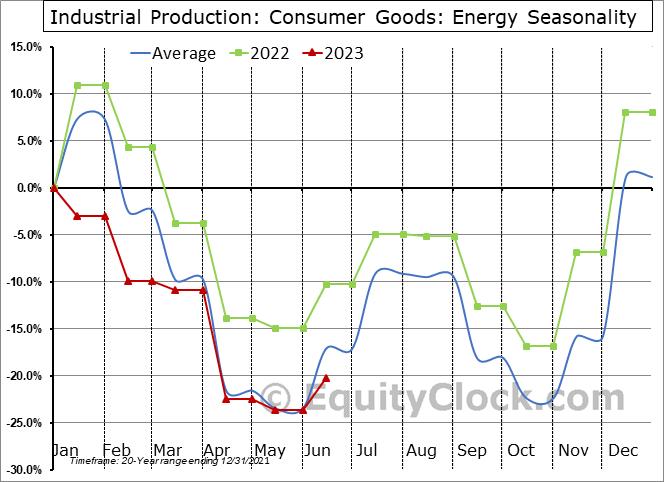 Industrial Production: Energy Seasonal Chart