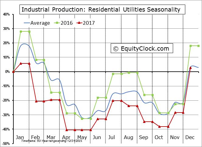 Industrial Production: Residential Utilities Seasonal Chart