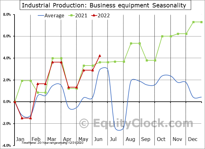 Industrial Production: Business equipment Seasonal Chart