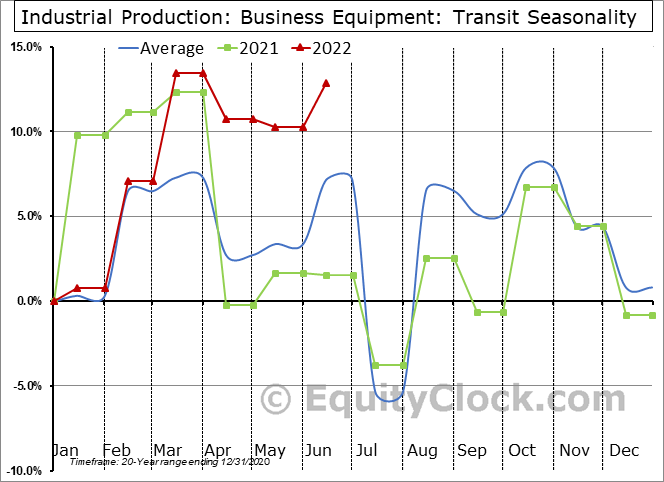 Industrial Production: Transit Seasonal Chart