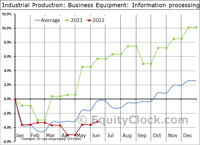 Industrial Production: Information processing Seasonal Chart