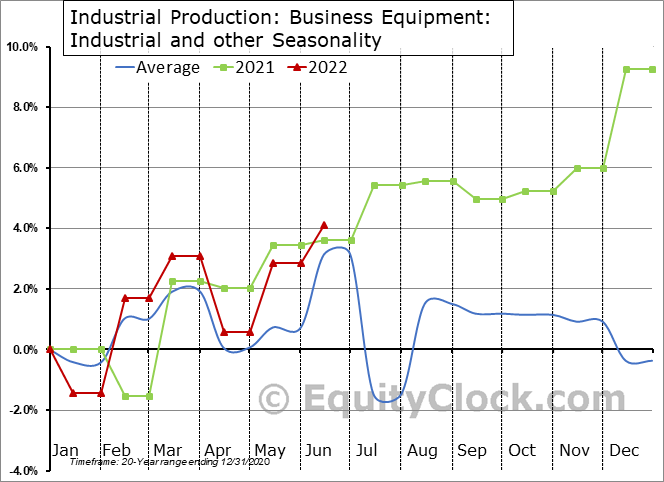 Industrial Production: Industrial and other Seasonal Chart