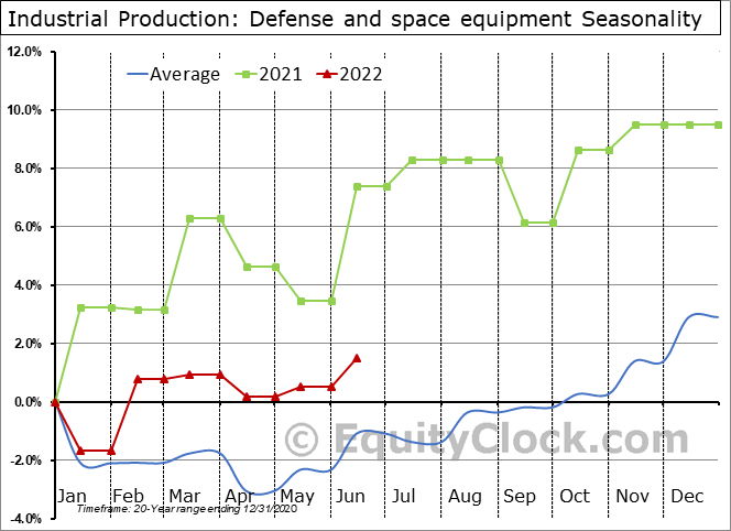 Industrial Production: Defense and space equipment Seasonal Chart