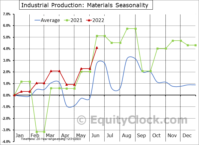 Industrial Production: Materials Seasonal Chart