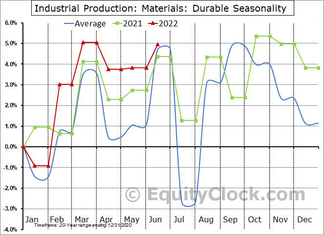 Industrial Production: Durable Seasonal Chart