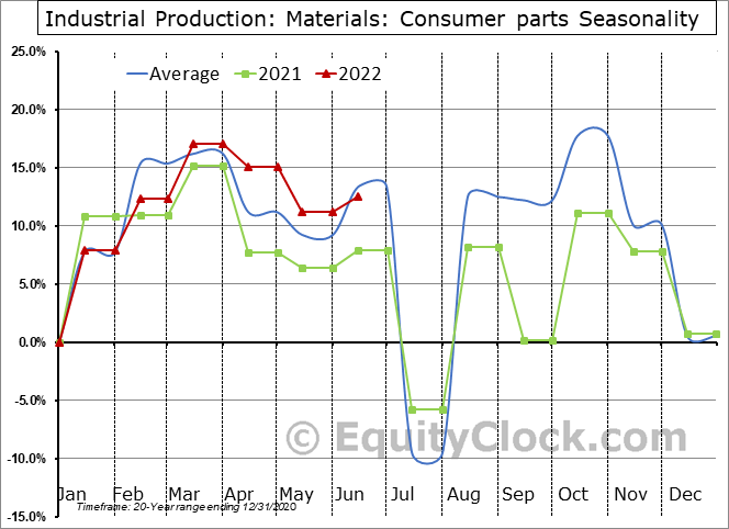 Industrial Production: Consumer parts Seasonal Chart