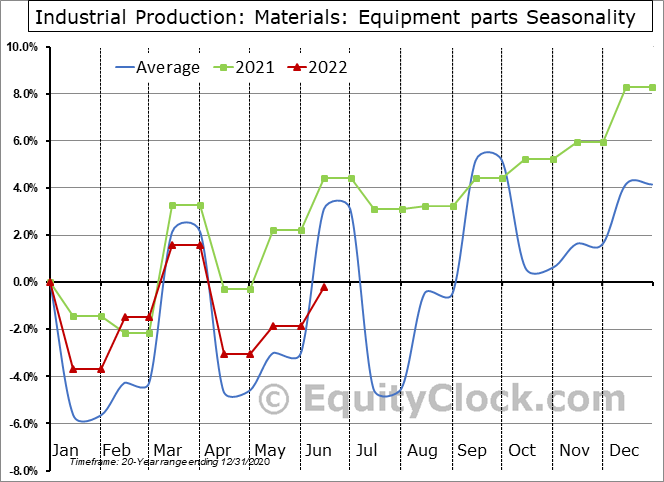 Industrial Production: Equipment parts Seasonal Chart