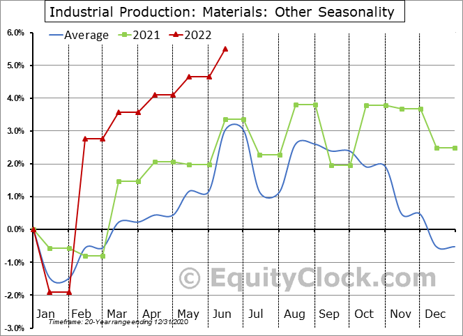 Industrial Production: Other Seasonal Chart