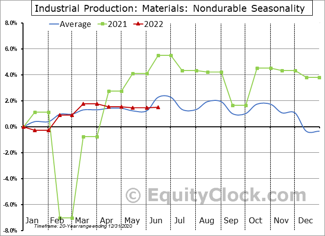 Industrial Production: Nondurable Seasonal Chart