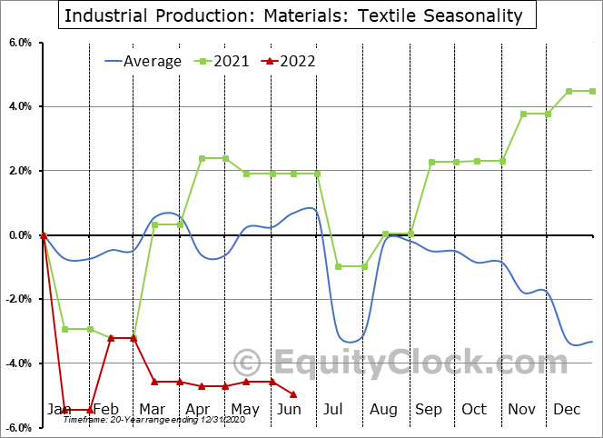 Industrial Production: Textile Seasonal Chart