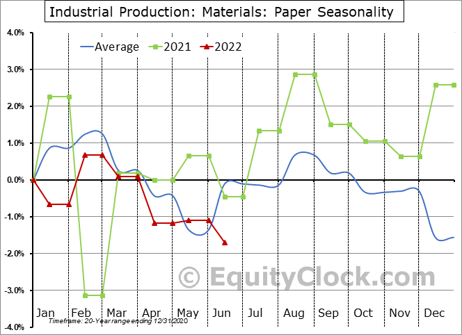 Industrial Production: Paper Seasonal Chart
