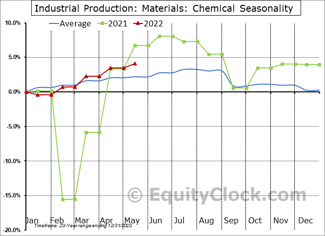 Industrial Production: Chemical Seasonal Chart