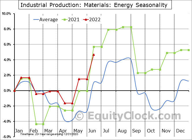 Industrial Production: Energy Seasonal Chart