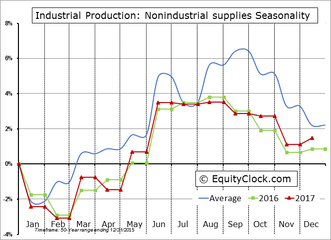 Industrial Production: Nonindustrial supplies Seasonal Chart